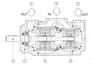 Cдвоенные пластинчатые насосы типа PFED Atos
