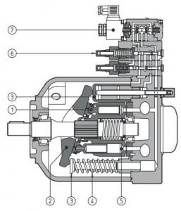 Гидромотор серии GM1+R13 общая информация SAI