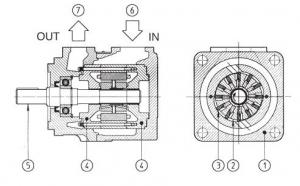 Пластинчатые насосы типа PFE-32, 42, 52 Atos