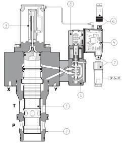 Высокодинамичные трехлинейные пропорциональные картриджи LIQZO-L-3 Atos