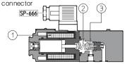 Пропорциональные переливные клапаны RZMO Atos