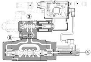 Двухкаскадные пропорциональные распределители DPZO-T Atos