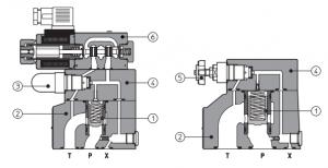 AGAM переливные клапаны, пилотные - плиточный монтаж ISO 6264, стандартные или опция безопасности СЕ Q=200-400-600, размер 10, 20,32 Atos
