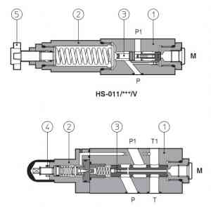 HS, KS модульные клапаны последовательности, прямое или пилотное управление Q=40-80 , размер 06, 10 Atos